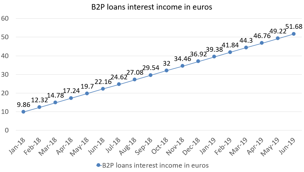 B2P loans interest income in euros june 2019