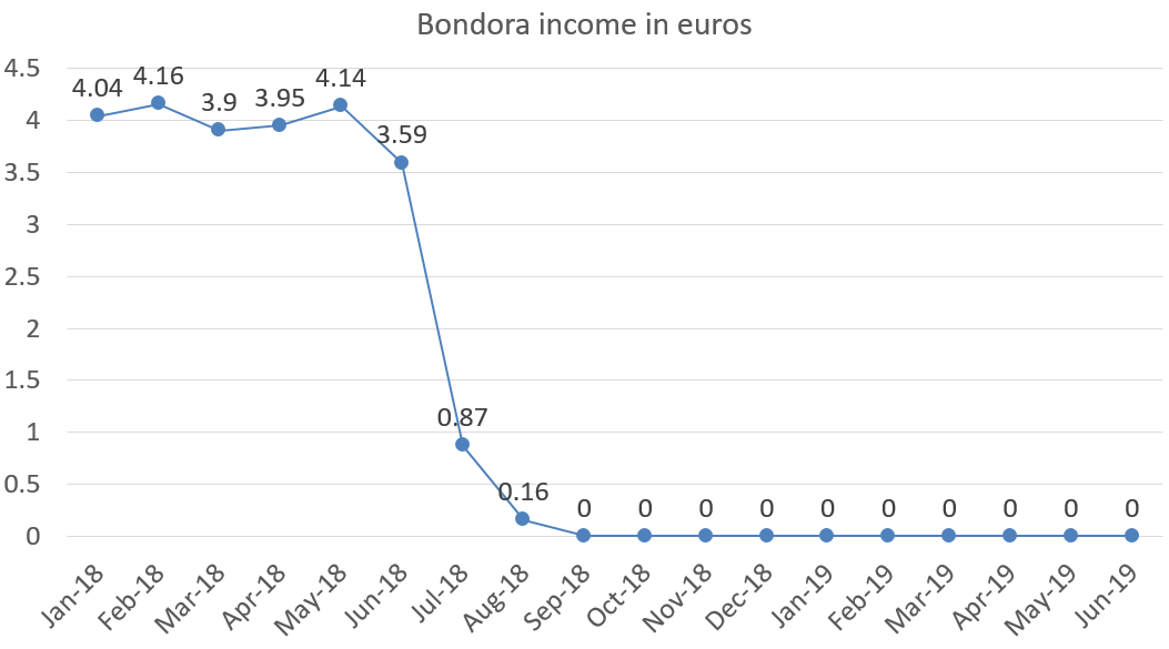 Bondora income in euros june 2019