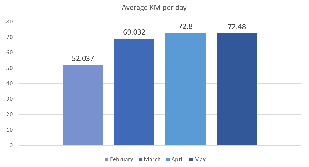 Car blog, average KM per day may 2019, toyota avensis