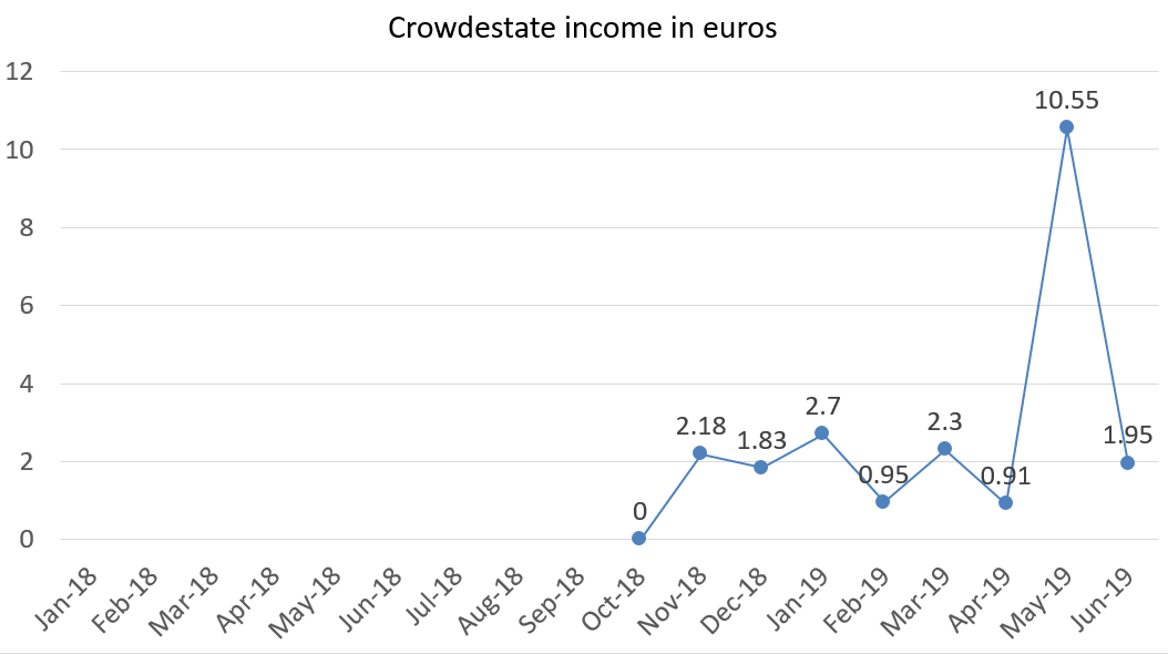 Crowdestate income in euros june 2019