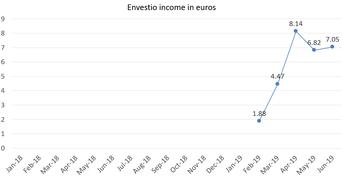 Envestio income in euros june 2019