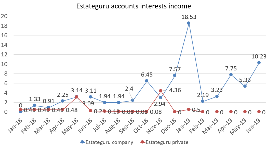Estateguru accounts interests income june 2019