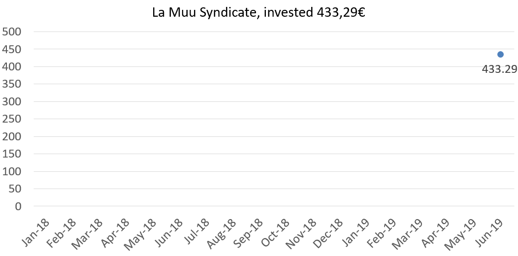 La muu syndicate, invested 433,29€