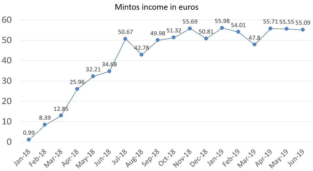 Mintos income in euros june 2019