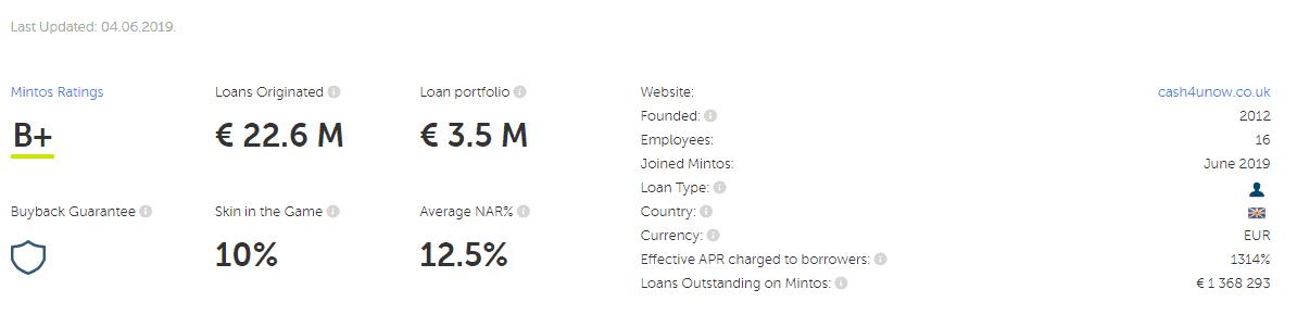 Novaloans loan originator statistics