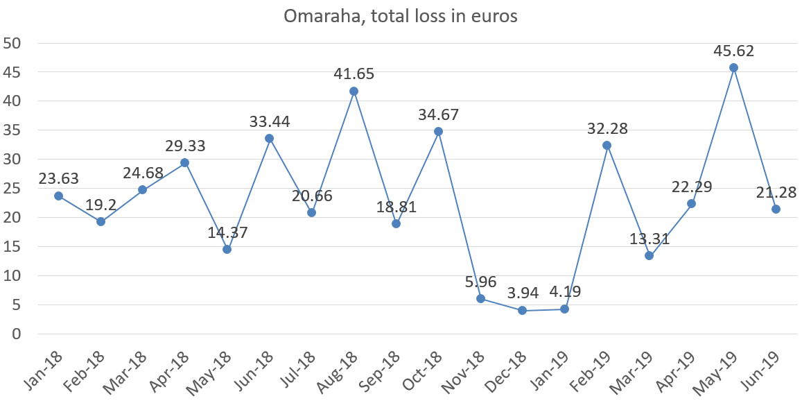 Omaraha total loss, june 2019