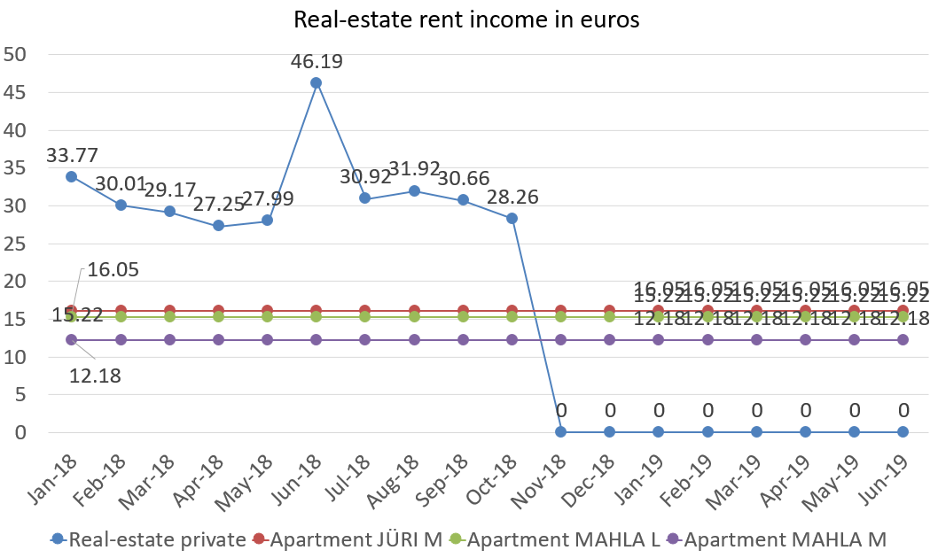 Real-estate rent income in euros june 2019