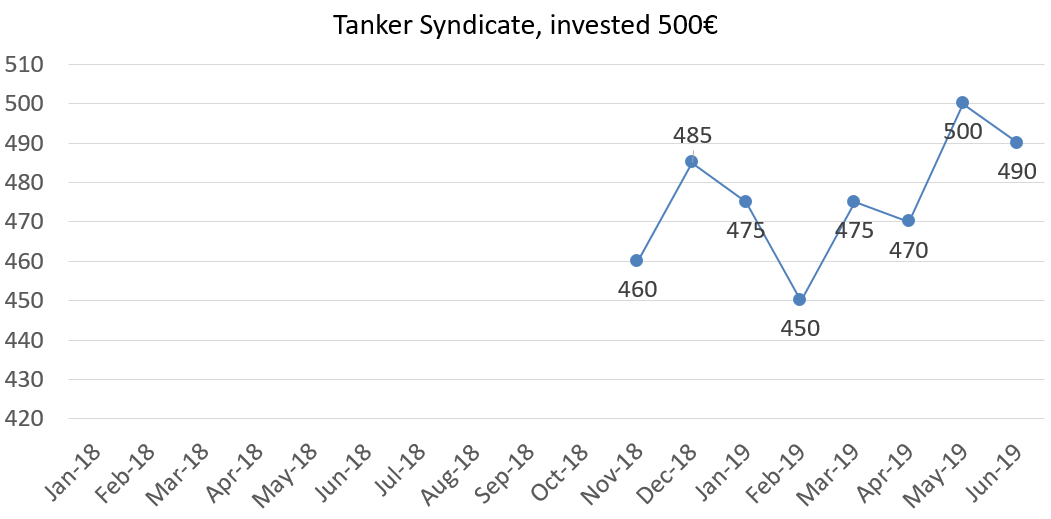 Tanker syndicate net worth june 2019