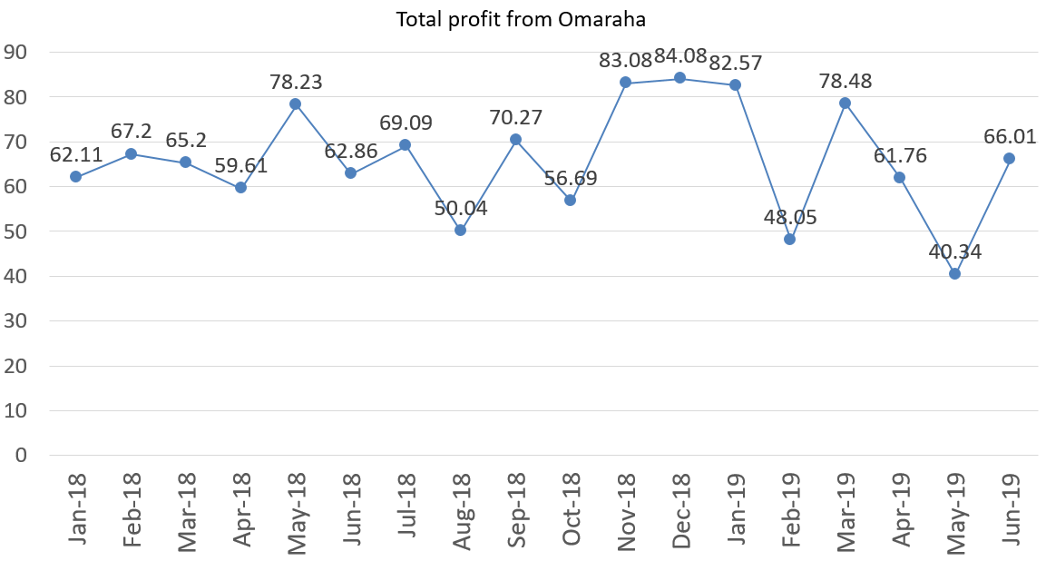 Total profit from Omaraha june 2019