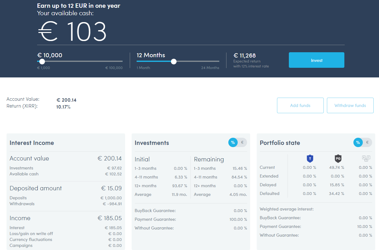 Twino company account overview june 2019