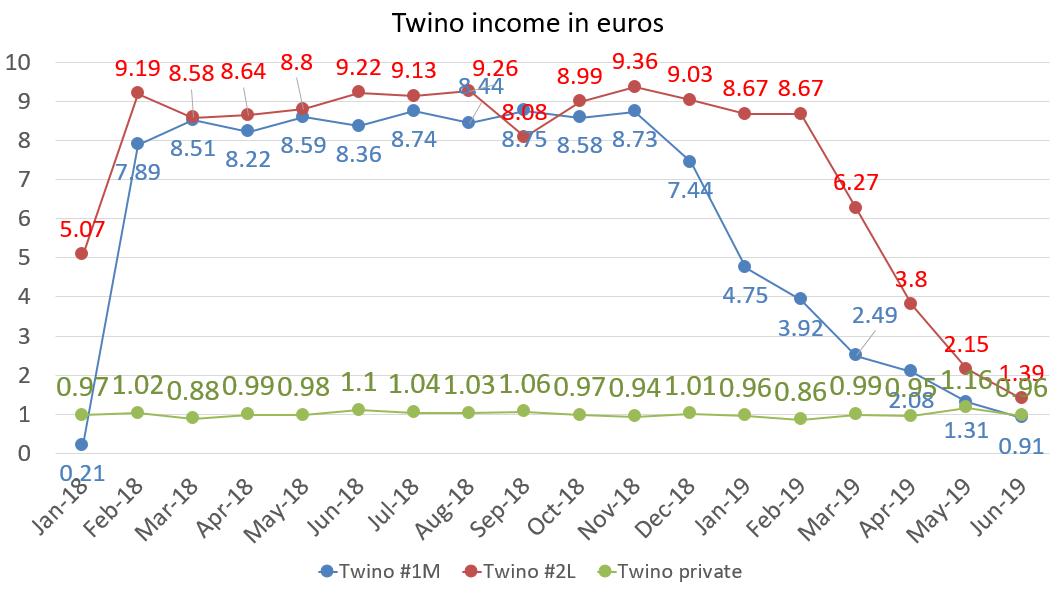 Twino income in euros june 2019