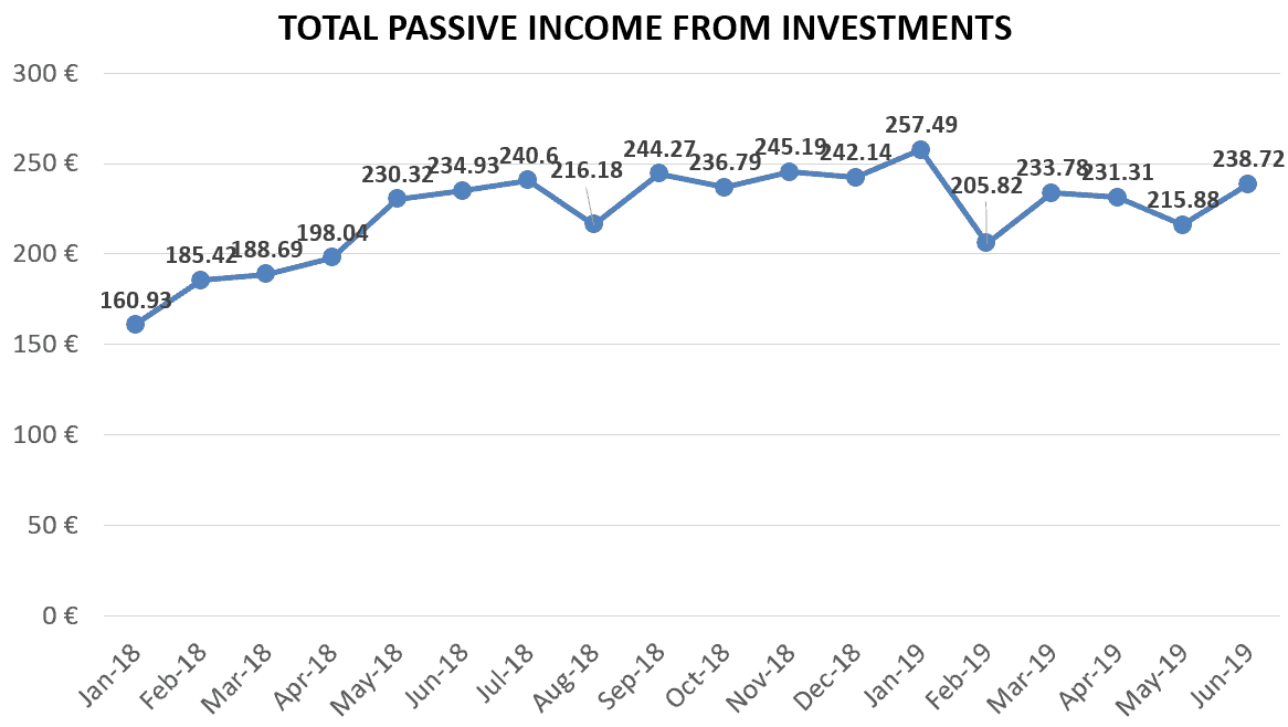 financefreedom.eu total passive income from investments june 2019