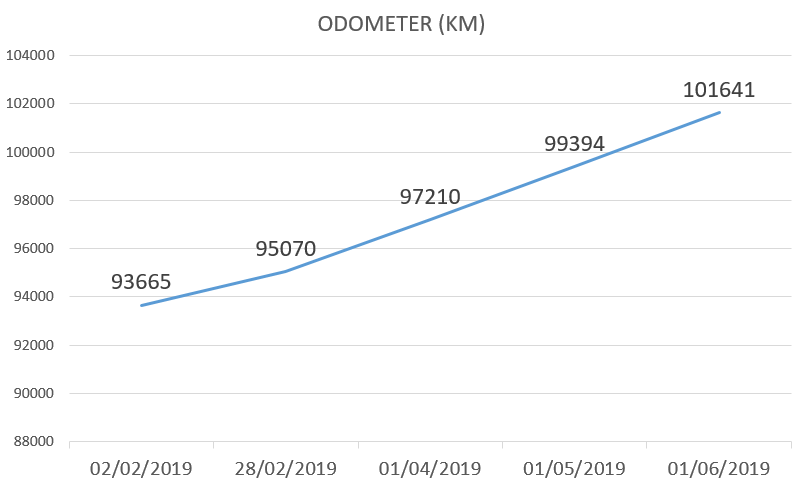 new update, Car blog, may 2019 odometer update, toyota avensis