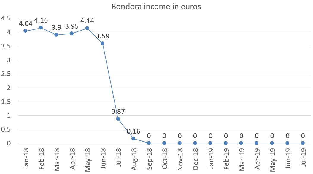 Bondora income in euros july 2019