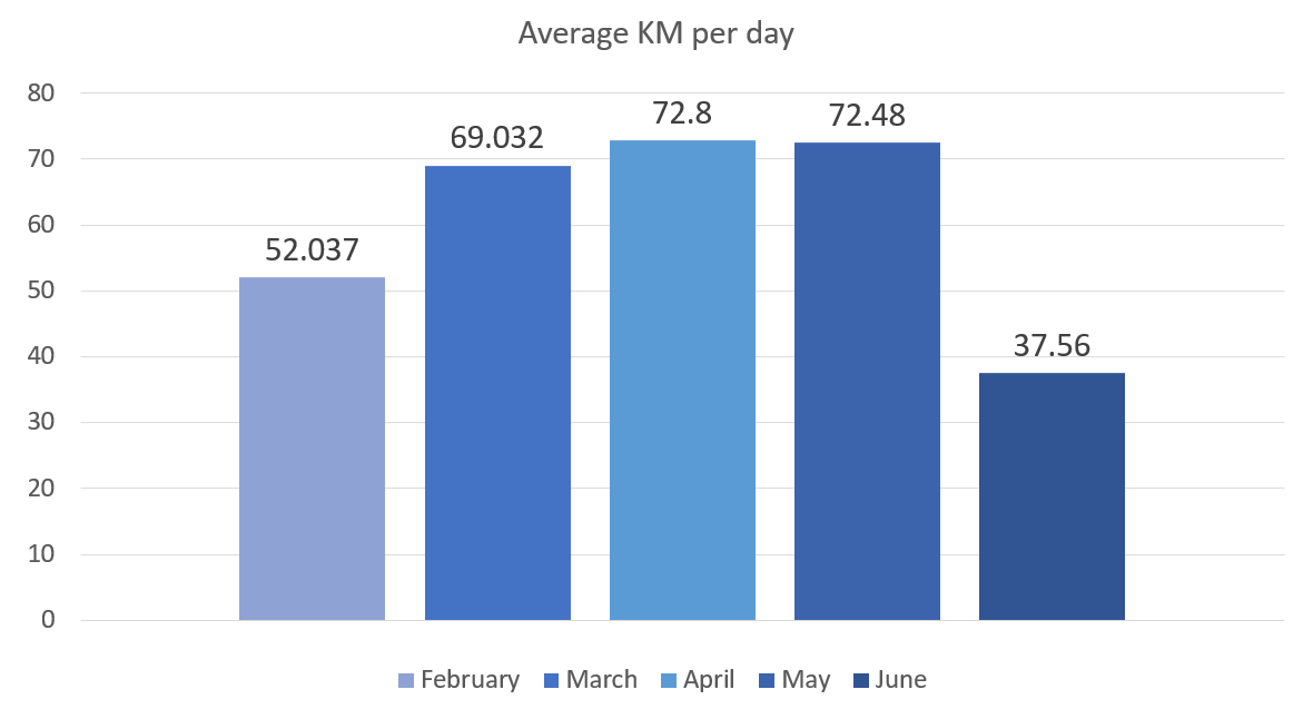 Car blog, average KM per day june 2019, toyota avensis