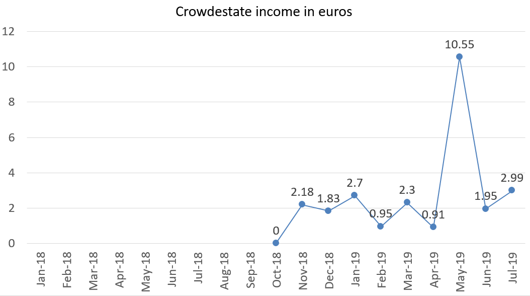 Crowdestate income in euros july 2019