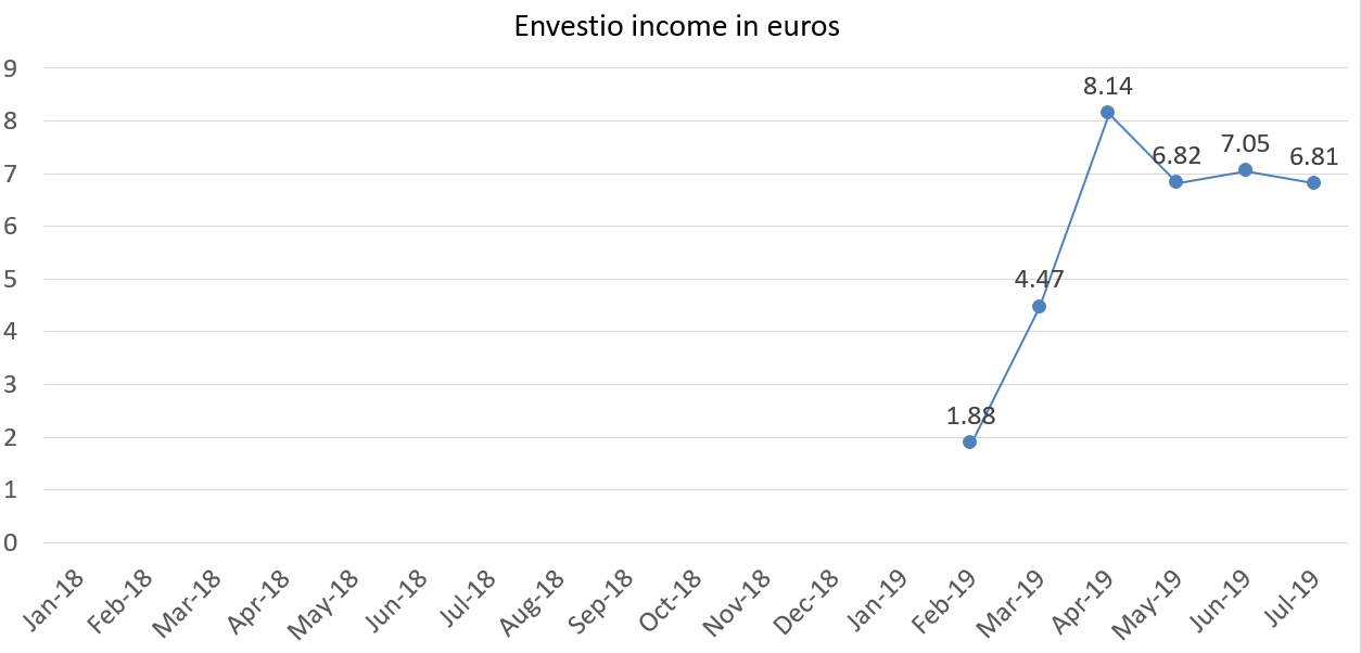 Envestio income in euros july 2019