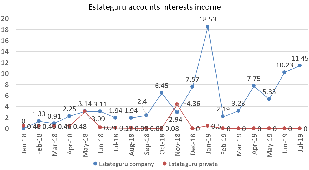 Estateguru accounts interests income july 2019