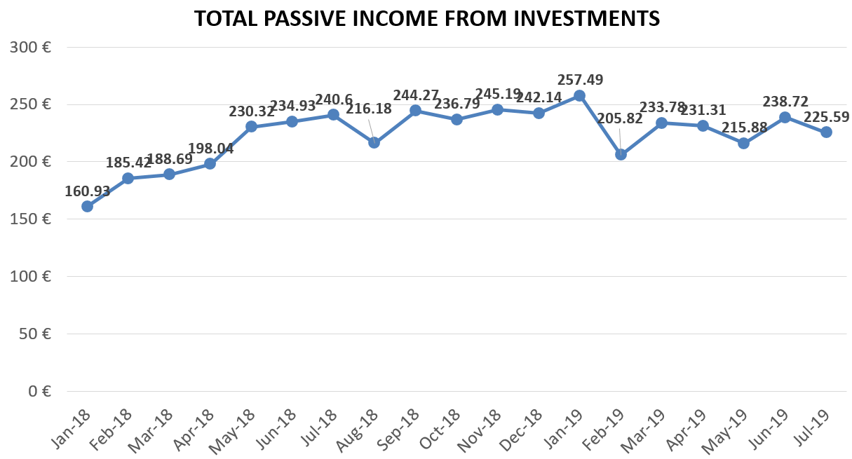 Financefreedom.eu total passive income from investments july 2019 update