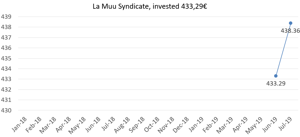 La Muu Syndicate, invested 433,29 euros july 2019