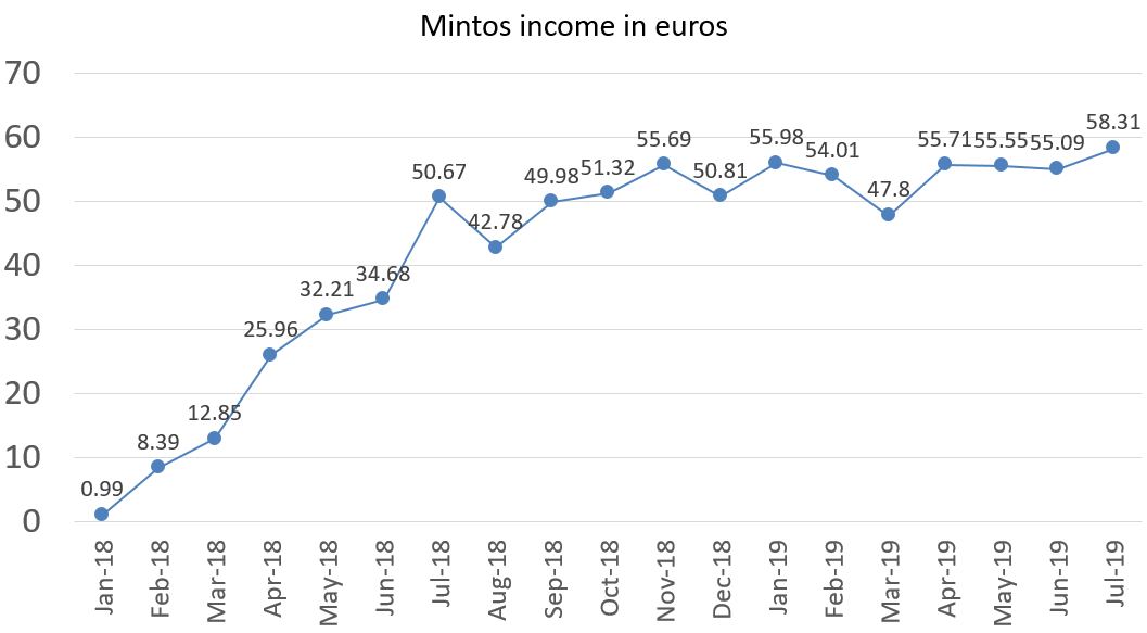 Mintos income in euros july 2019