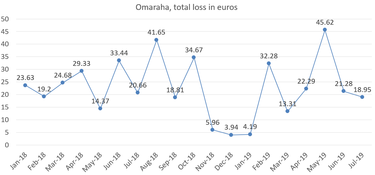 Omaraha total loss in euros july 2019