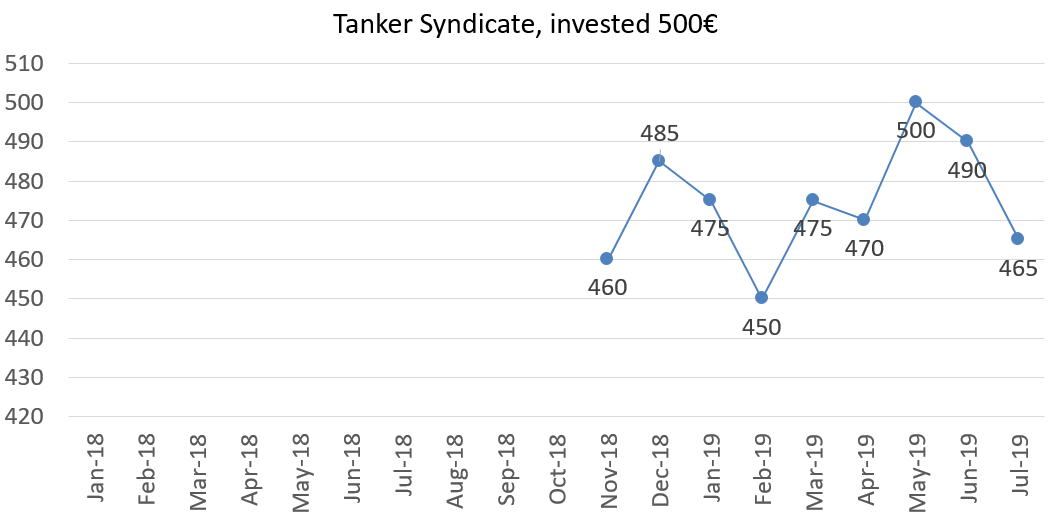 Tanker syndicate, invested 500 euros july 2019