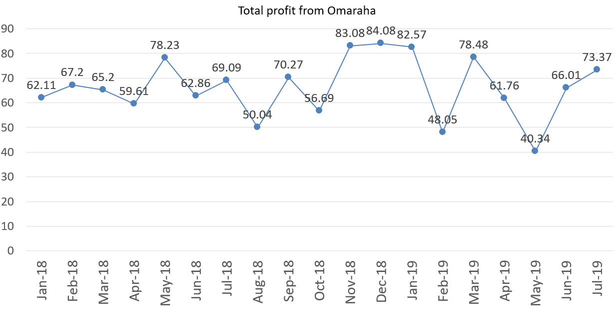 Total profit from Omaraha july 2019