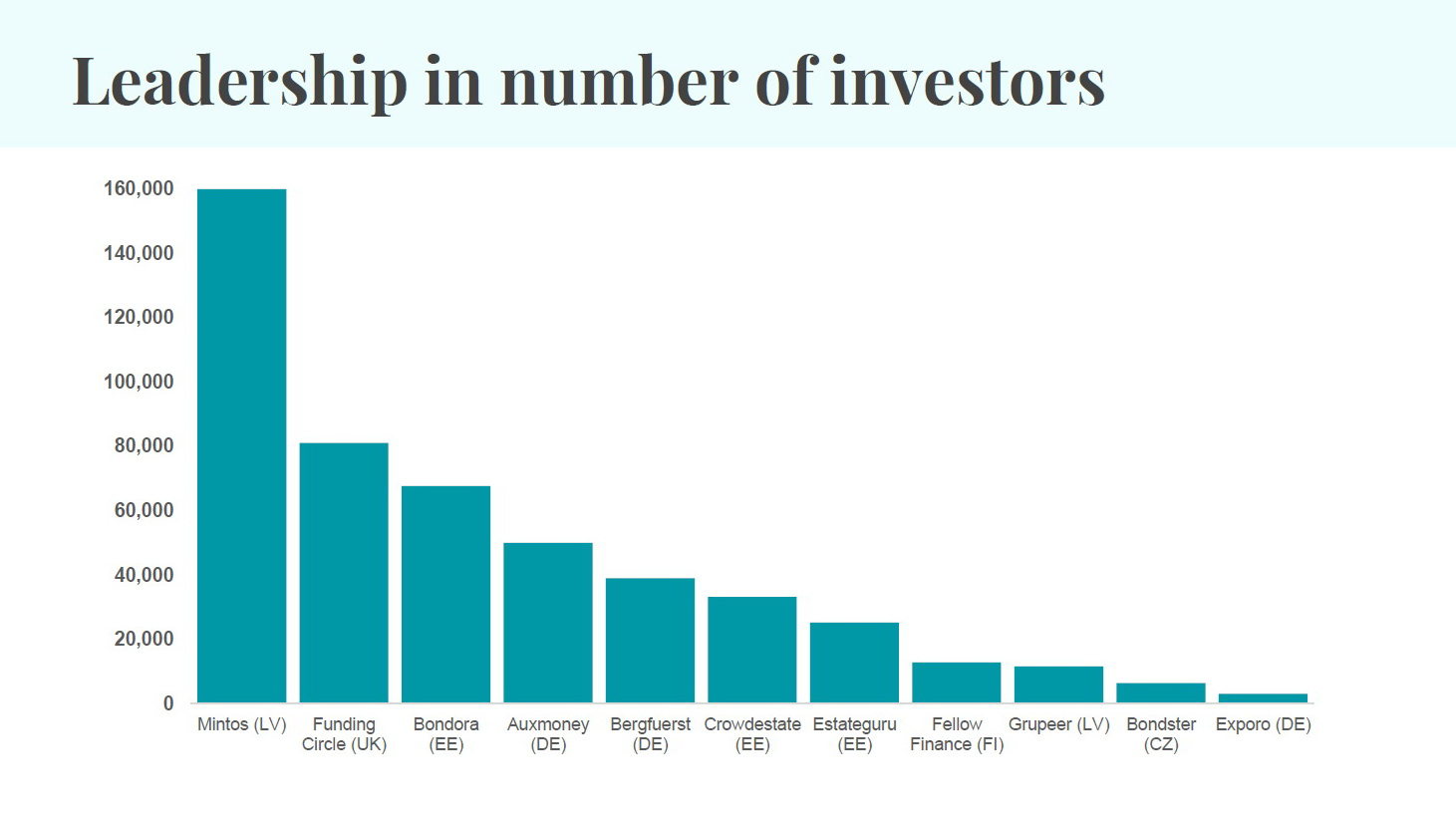 leadership in numbers of investors