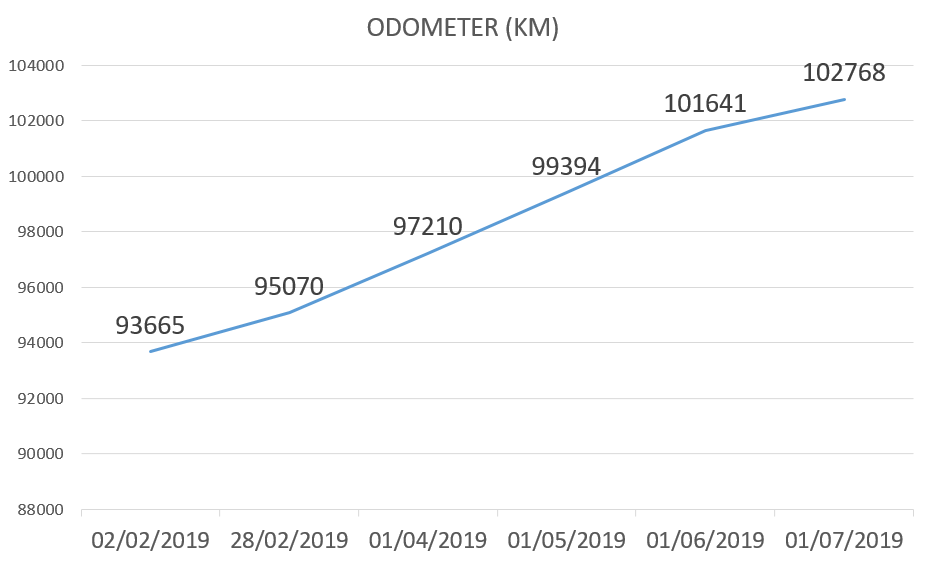 new update, Car blog, june 2019 odometer update, toyota avensis