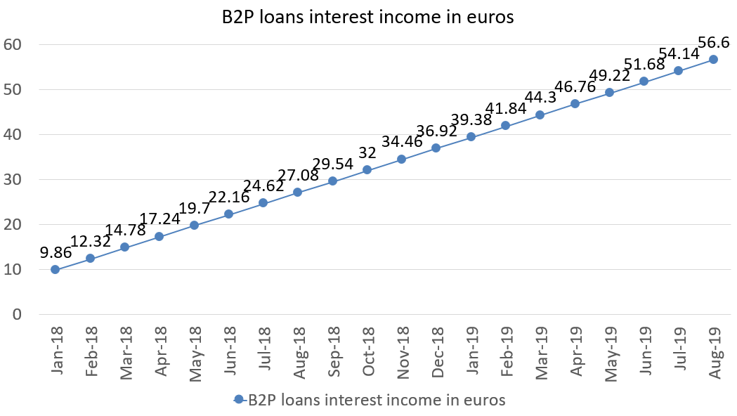 B2P loans interest income in euros august 2019