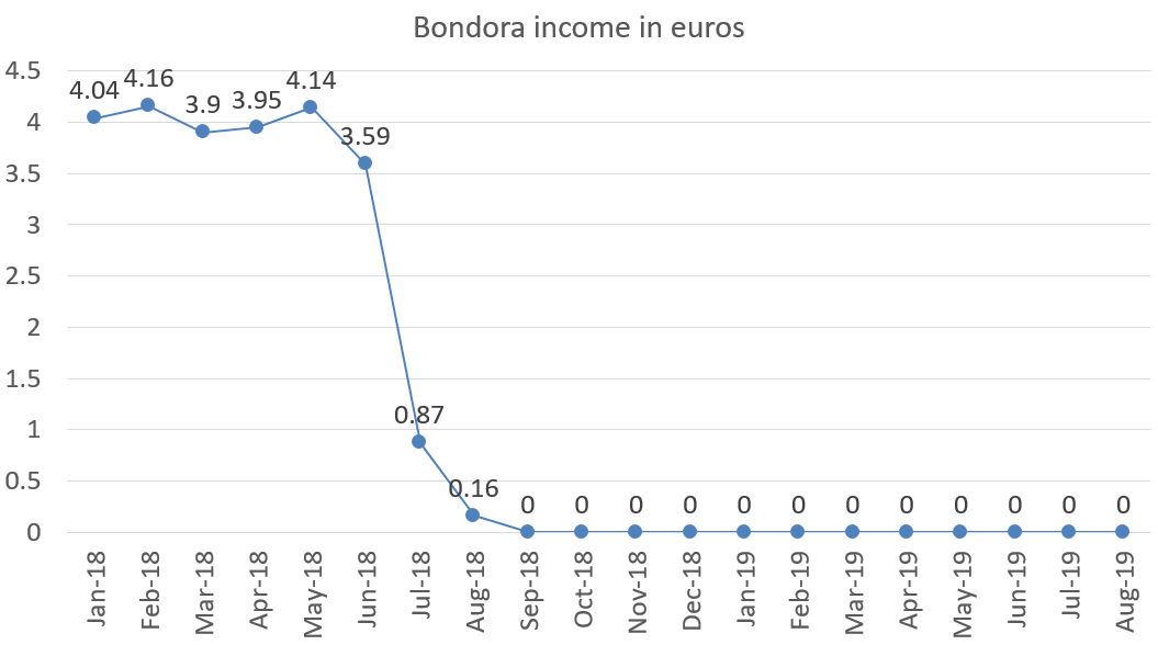 Bondora interest income in euros august 2019