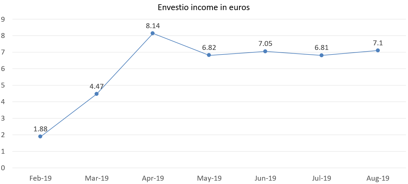 Envestio interest income in euros august 2019