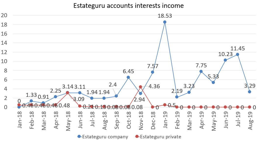 Estateguru accounts interest income in august 2019