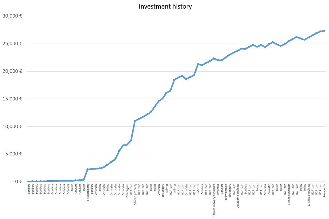 Investment history financefreedom.eu blog