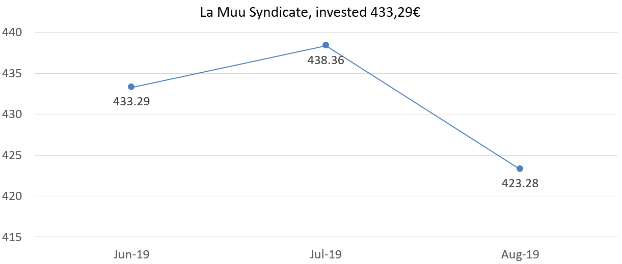 La Muu syndicate, invested 433,29, august 2019