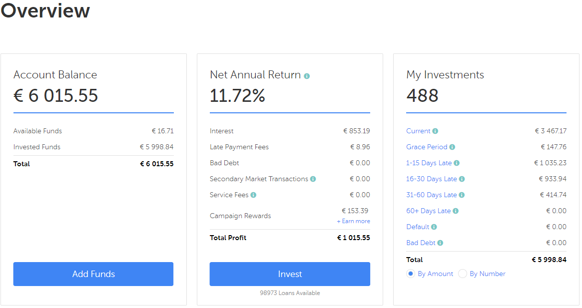 Mintos account overview august 2019