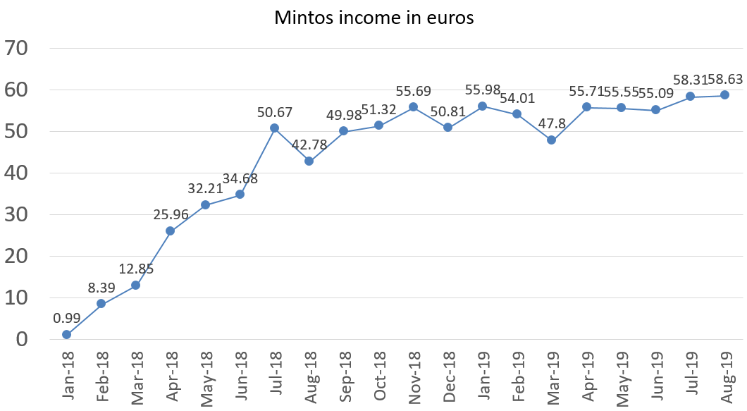 Mintos interest income in euros august 2019