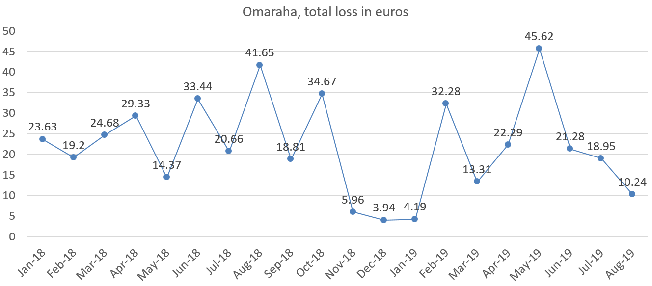 Omaraha total loss in euros august 2019
