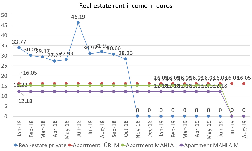 Real-estate rent income in euros august 2019