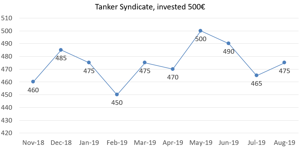 Tanker syndicate, invested 500 euros, august 2019