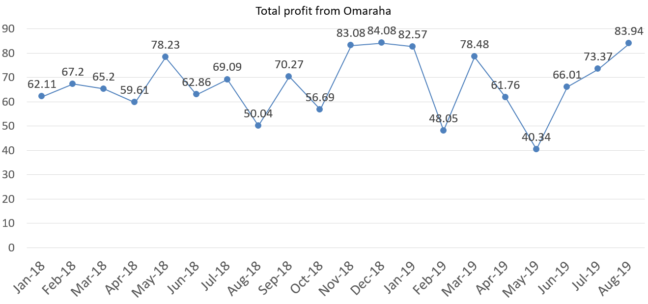 Total profit from omaraha in euros august 2019
