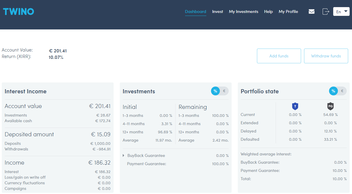 Twino company account L overview august 2019
