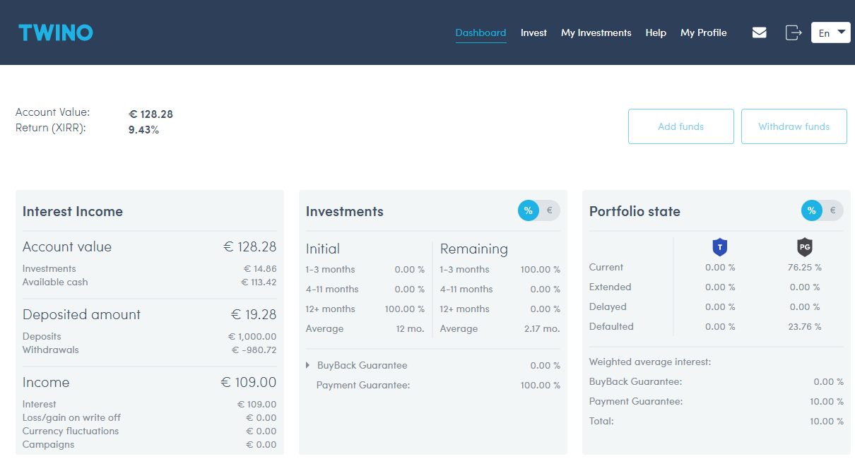 Twino company account M overview august 2019