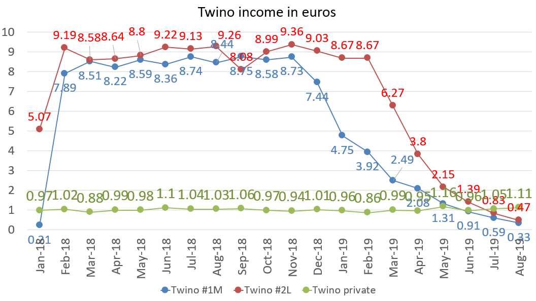 Twino income in euros august 2019
