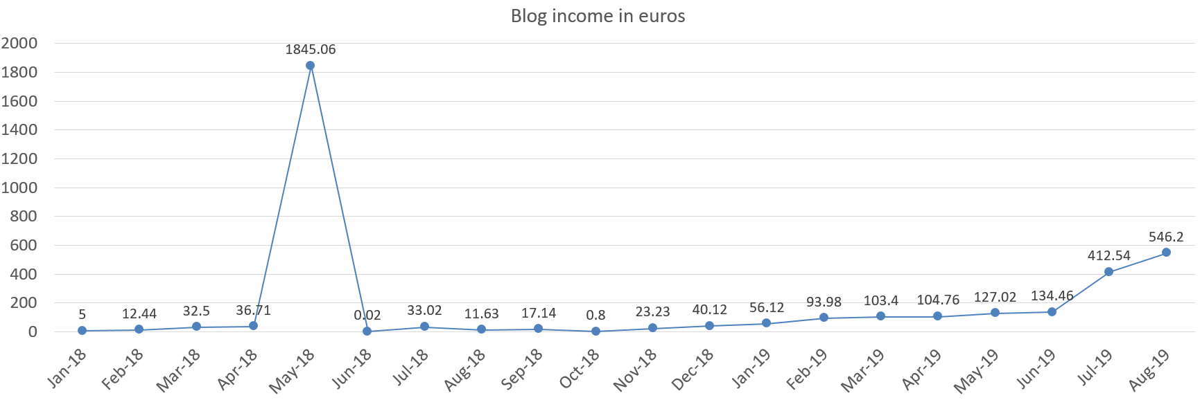 blog income in euros august 2019