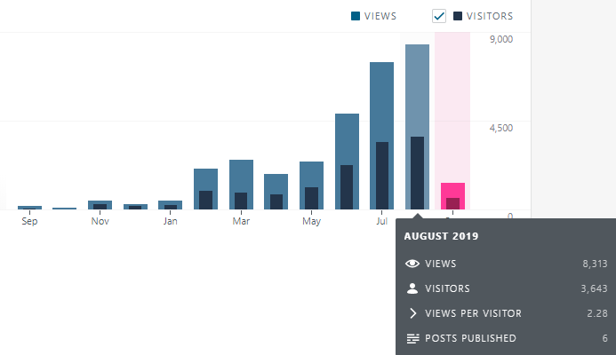 blog statistics financefreedom.eu