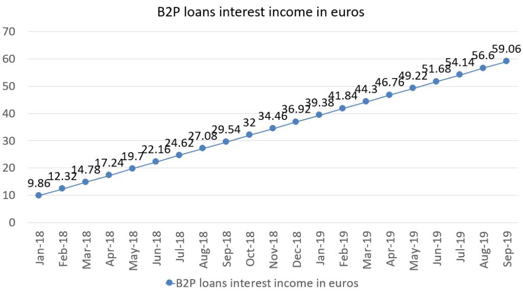 B2P loans interest income in euros september 2019