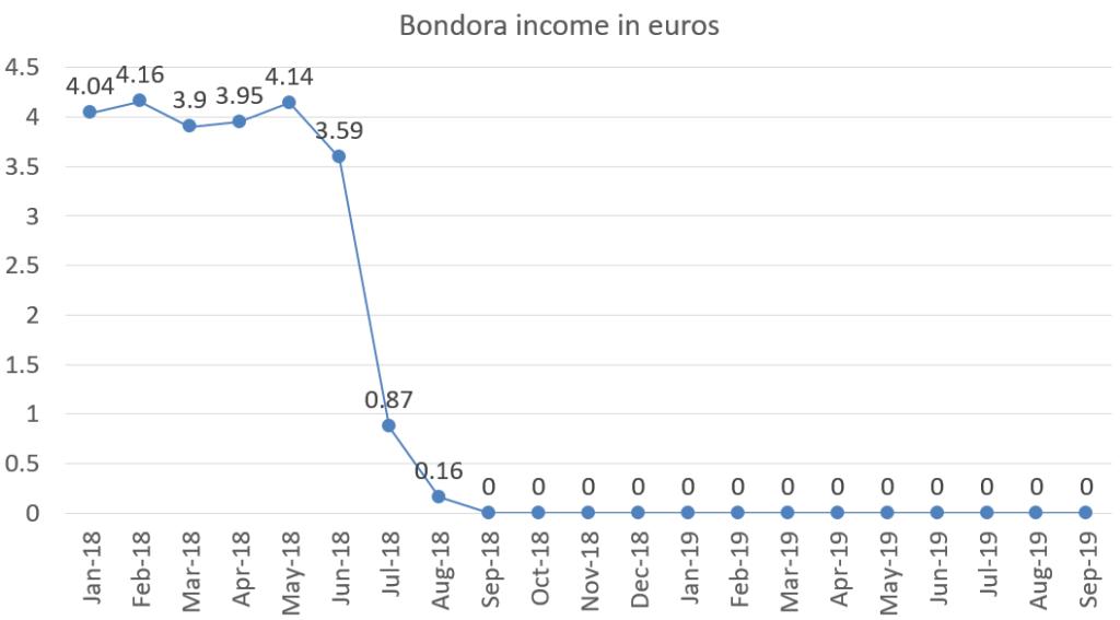 Bondora interest income in september 2019