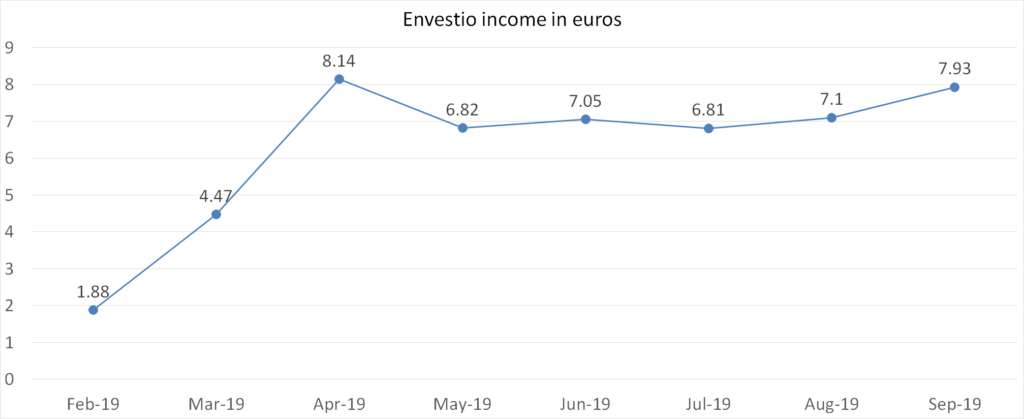 Envestio interest income in euros, september 2019